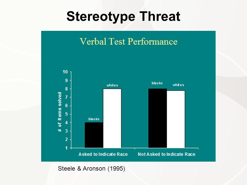 Stereotype Threat Steele & Aronson (1995)