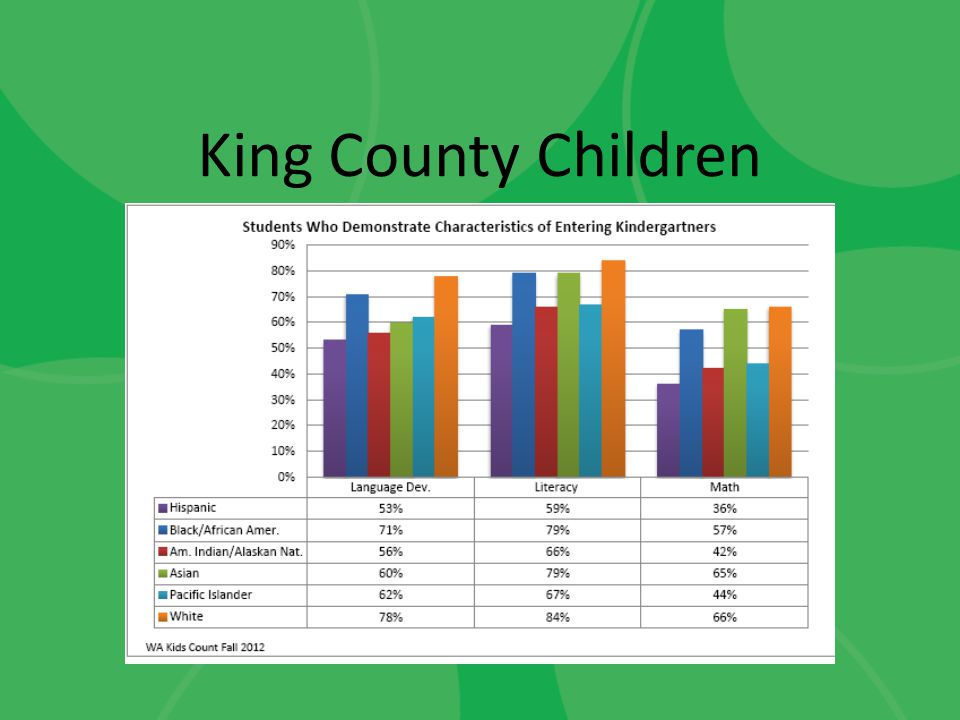 King County Children