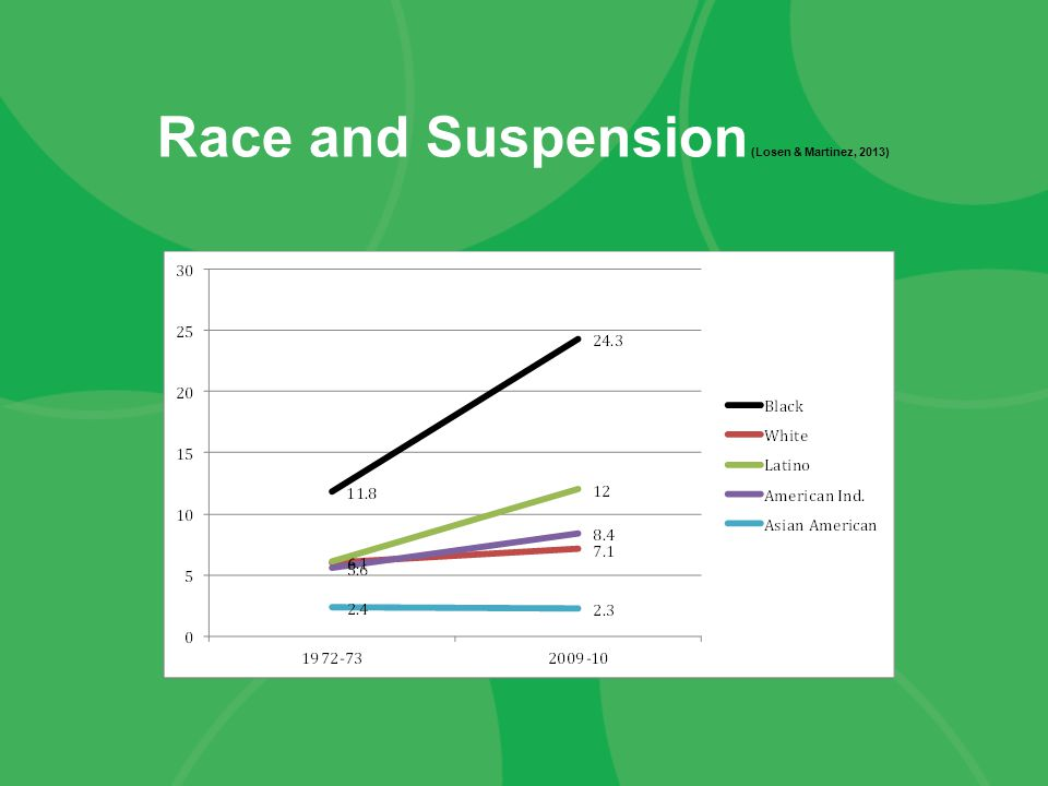 Race and Suspension (Losen & Martinez, 2013)