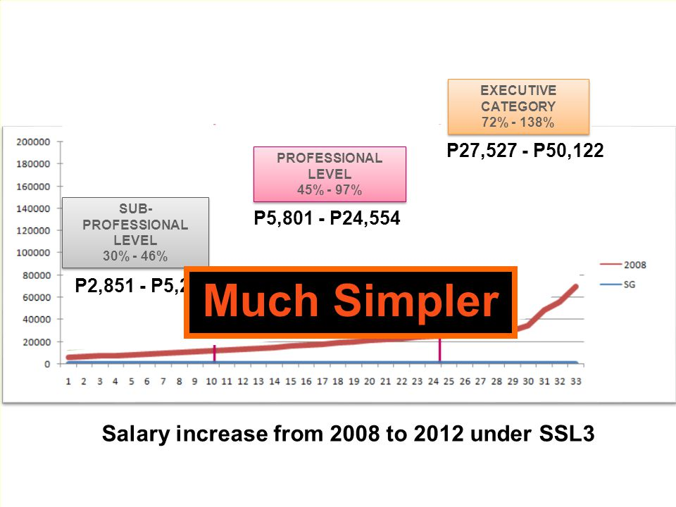 Much Simpler Salary increase from 2008 to 2012 under SSL3