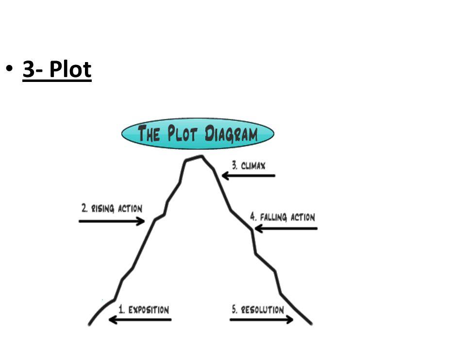 3- Plot