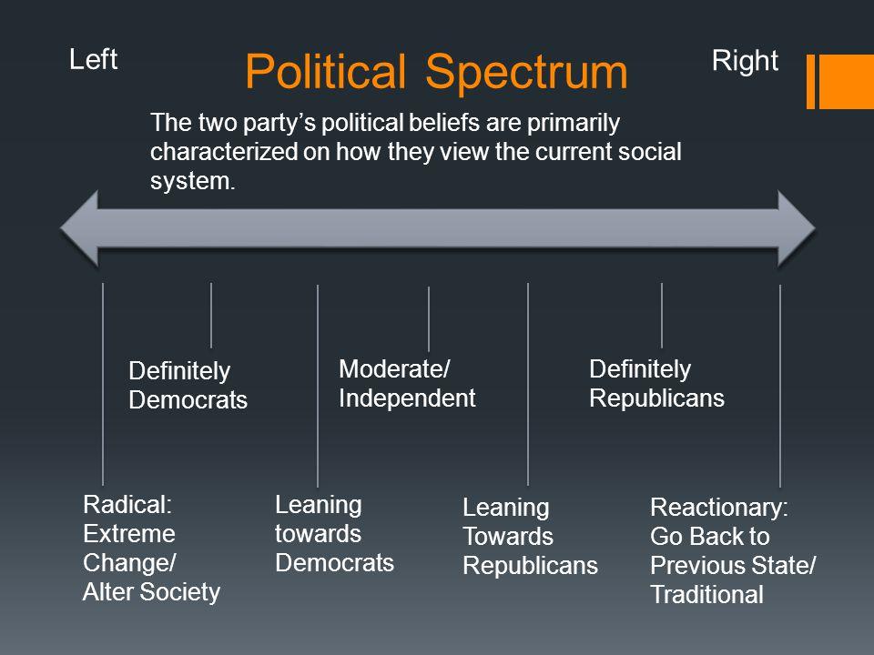 Political Spectrum Left Right