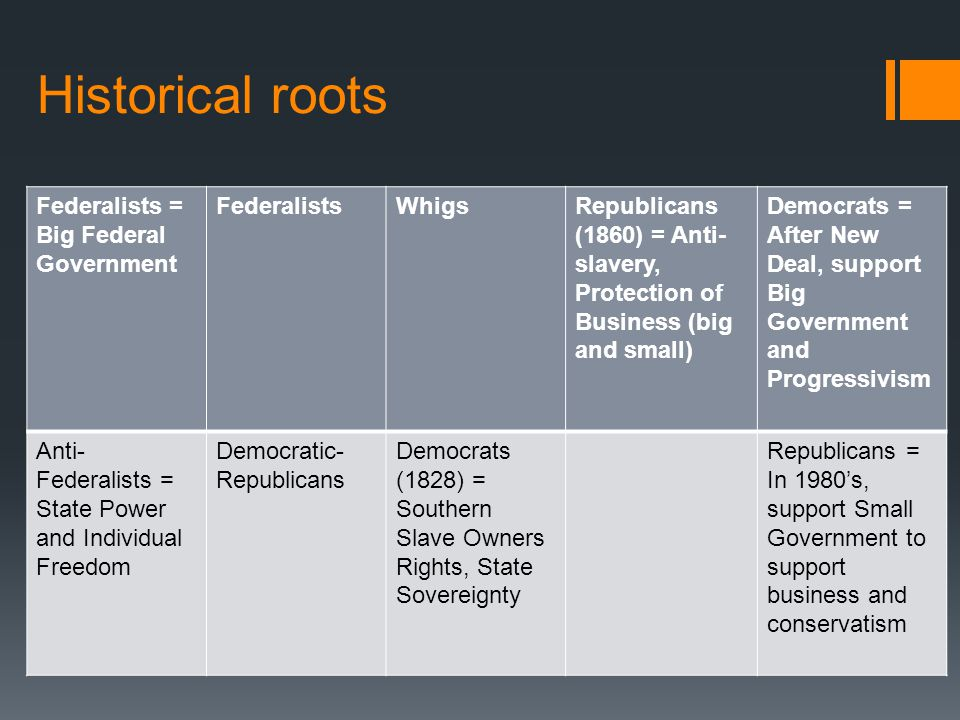 Historical roots Federalists = Big Federal Government Federalists