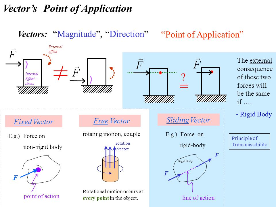 = Vector's Point of Application Vectors: Magnitude , Direction