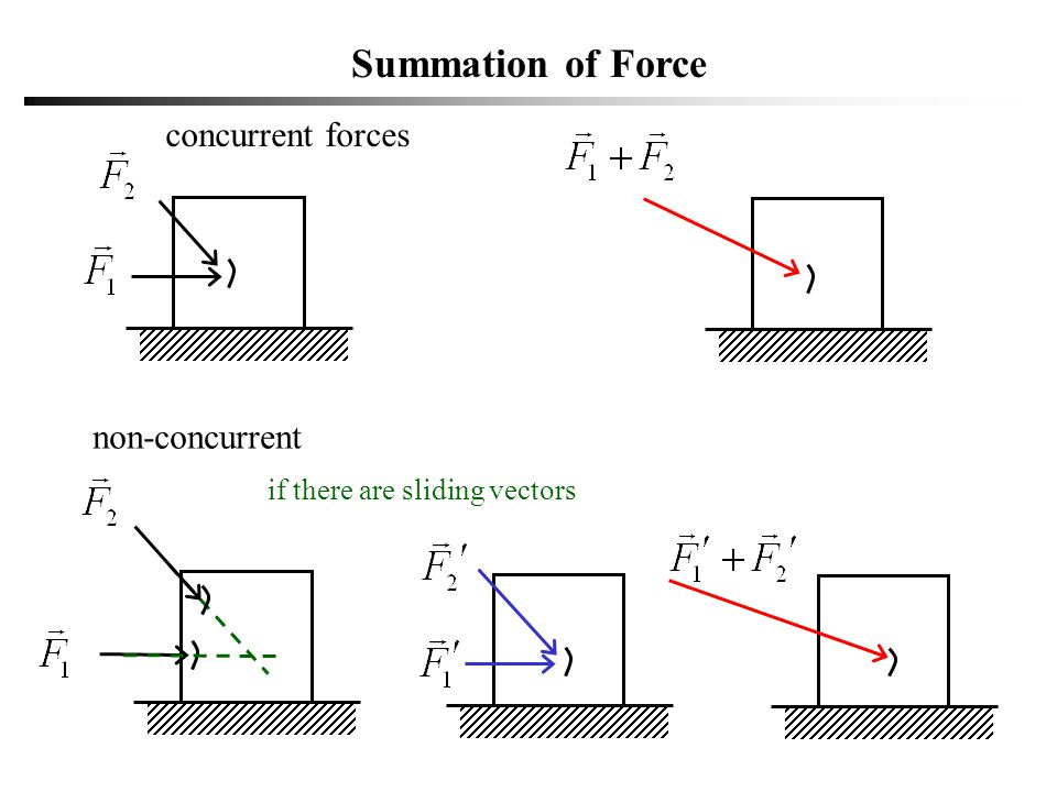 Summation of Force concurrent forces non-concurrent Free Vector