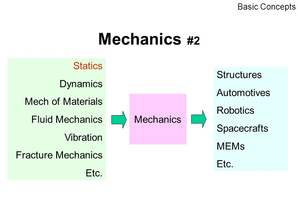 Mechanics #2 Statics Dynamics Mech of Materials Fluid Mechanics