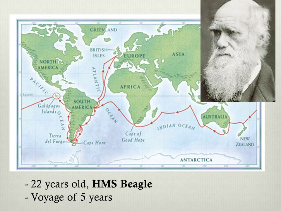- 22 years old, HMS Beagle - Voyage of 5 years