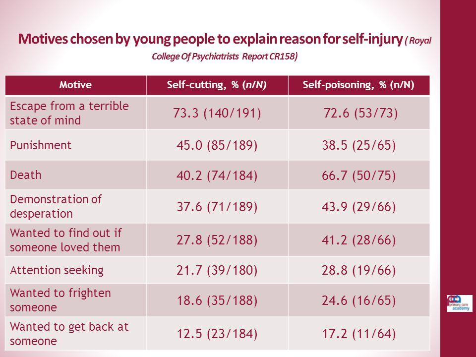 Self-poisoning, % (n/N)