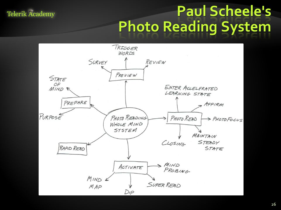 Paul Scheele s Photo Reading System