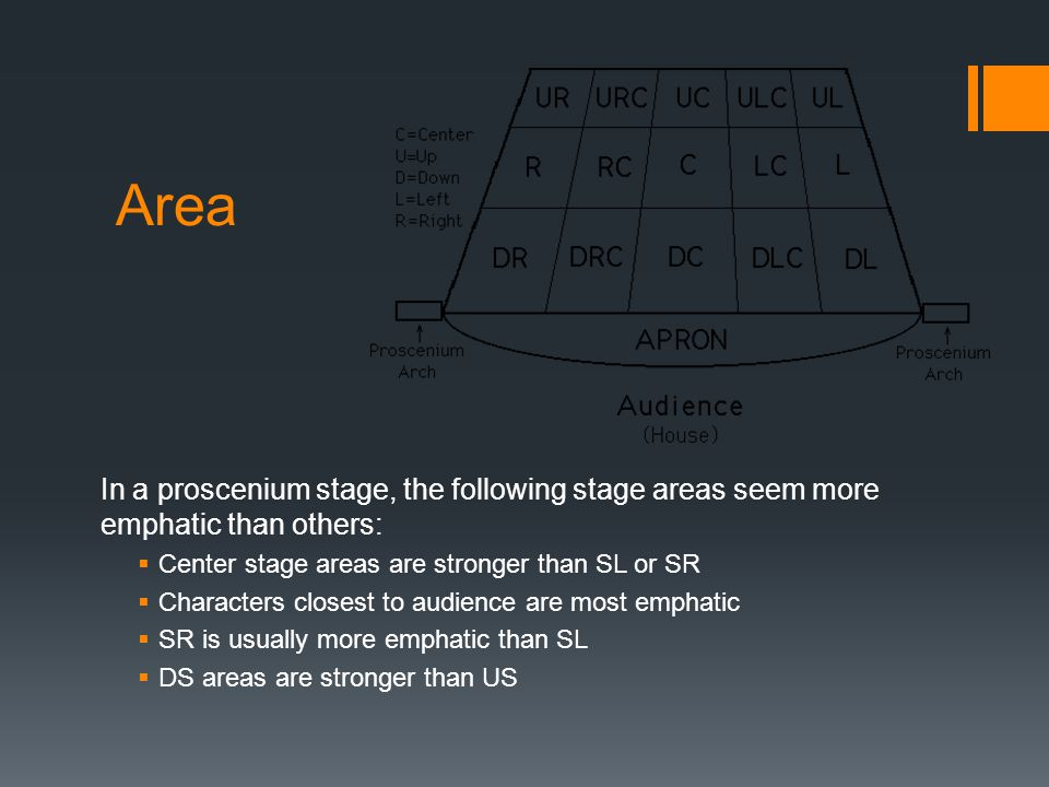 Area In a proscenium stage, the following stage areas seem more emphatic than others: Center stage areas are stronger than SL or SR.