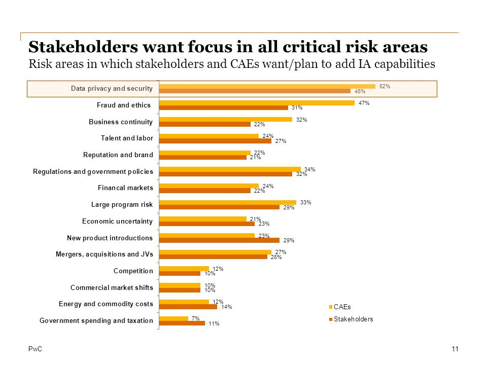 Stakeholders want focus in all critical risk areas Risk areas in which stakeholders and CAEs want/plan to add IA capabilities