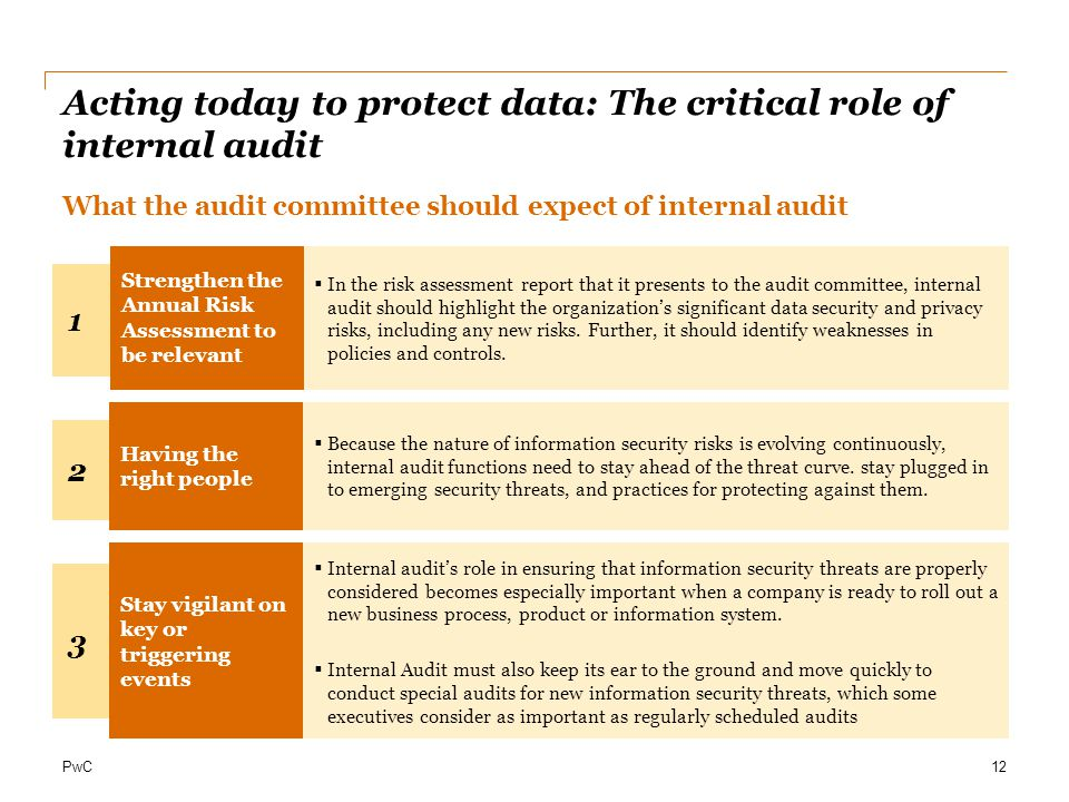 Acting today to protect data: The critical role of internal audit