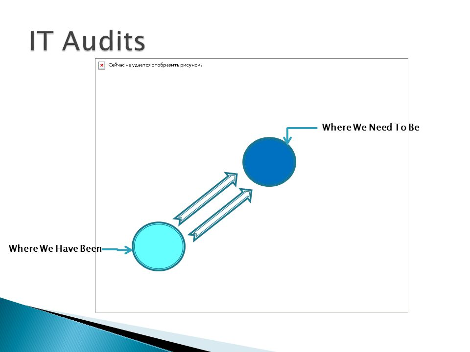 IT Audits Where We Need To Be Where We Have Been