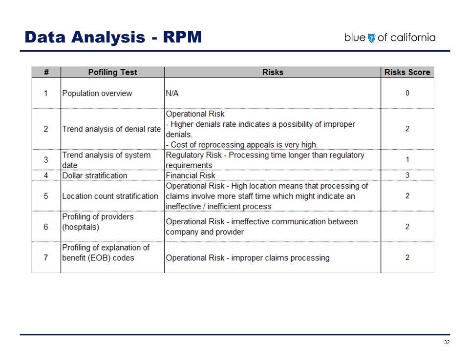 Data Analysis - RPM 32