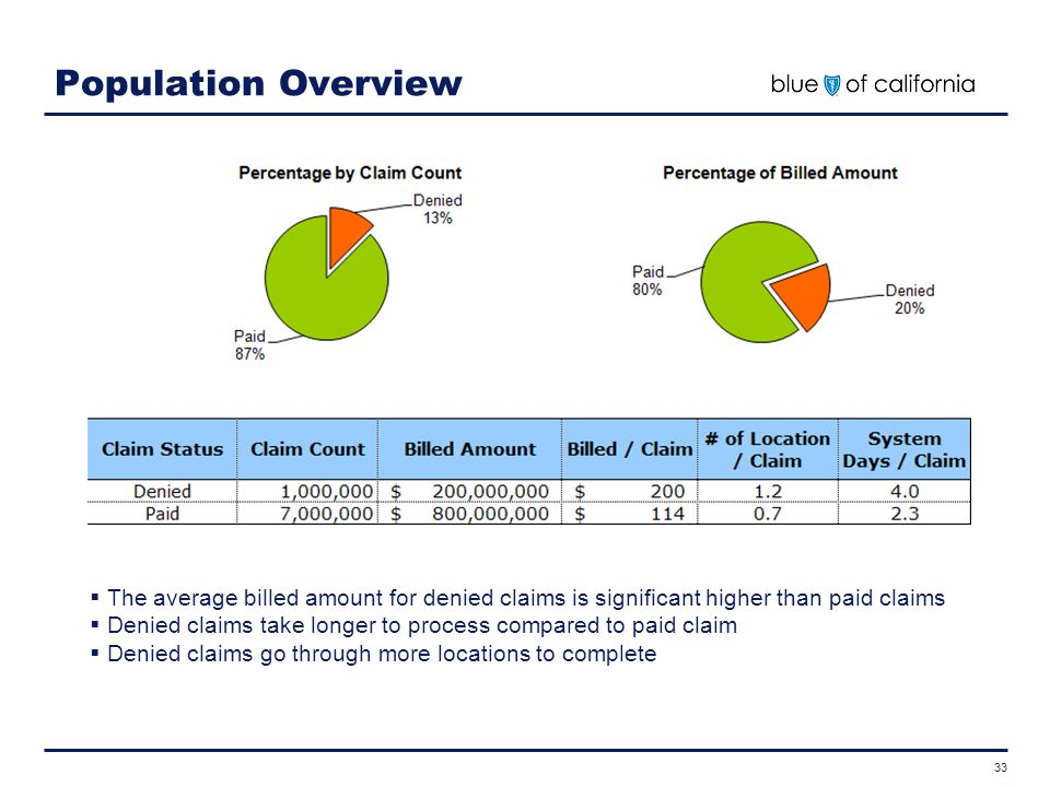 Population Overview The average billed amount for denied claims is significant higher than paid claims.