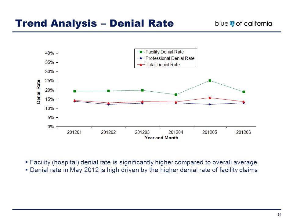 Trend Analysis – Denial Rate