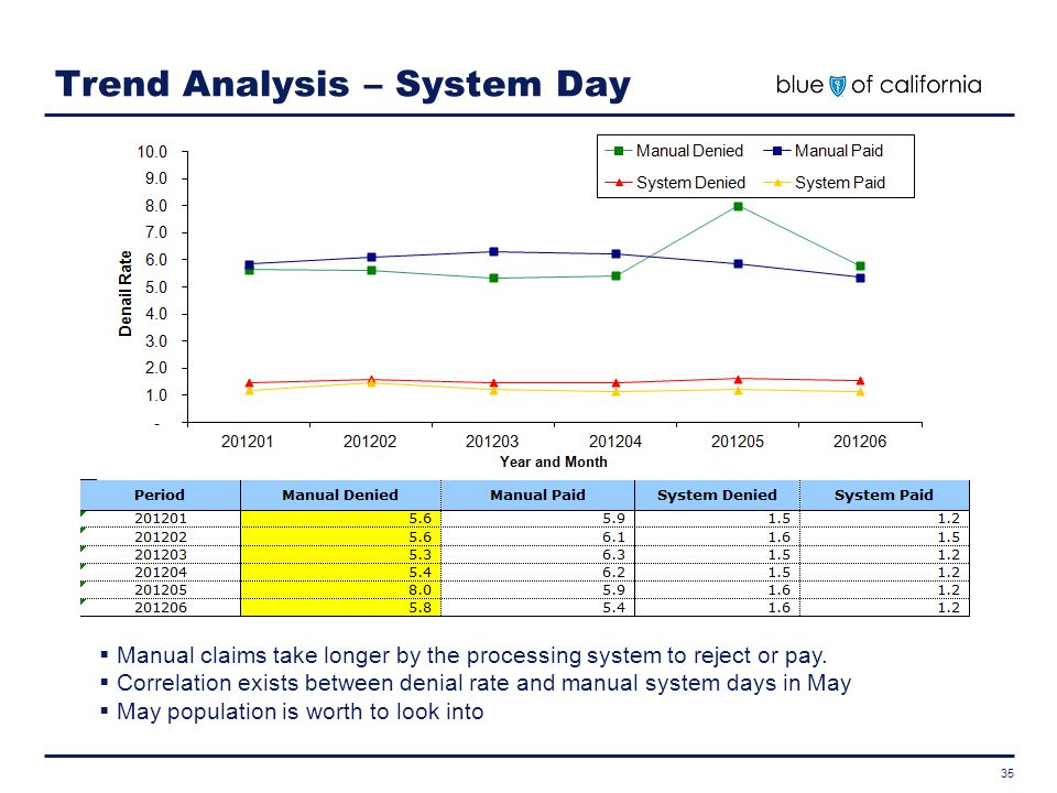 Trend Analysis – System Day