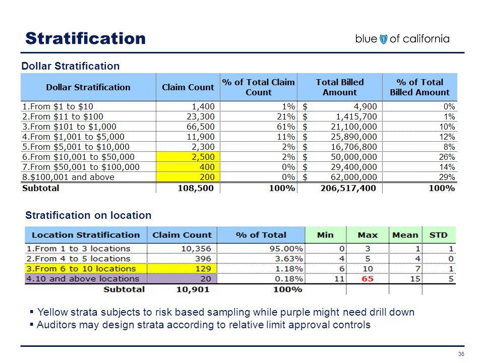 Stratification Dollar Stratification Stratification on location