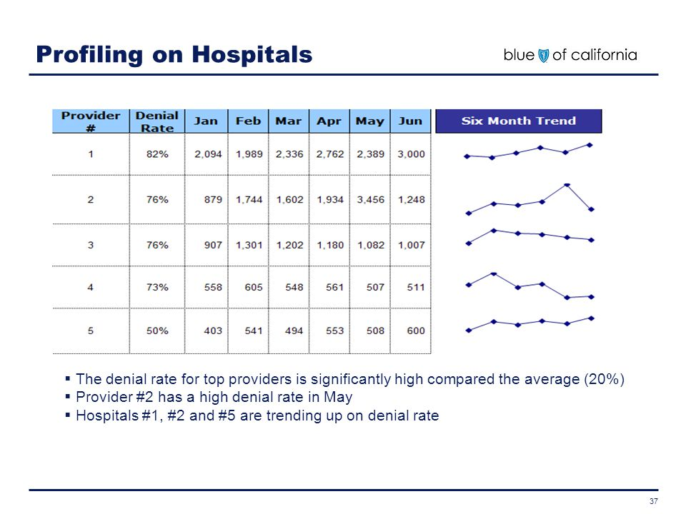 Profiling on Hospitals