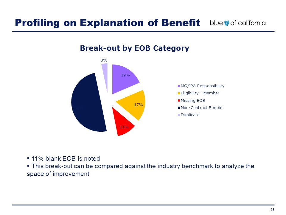 Profiling on Explanation of Benefit