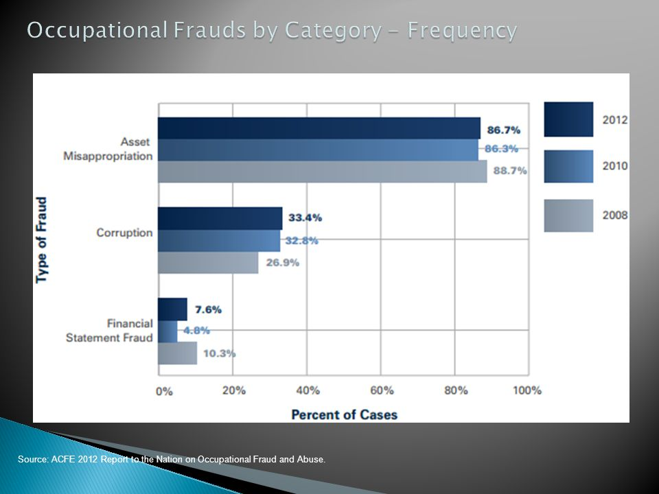 Occupational Frauds by Category - Frequency