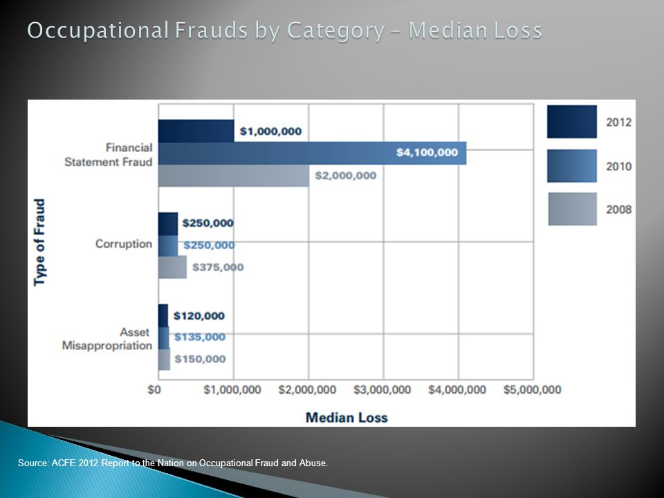 Occupational Frauds by Category – Median Loss