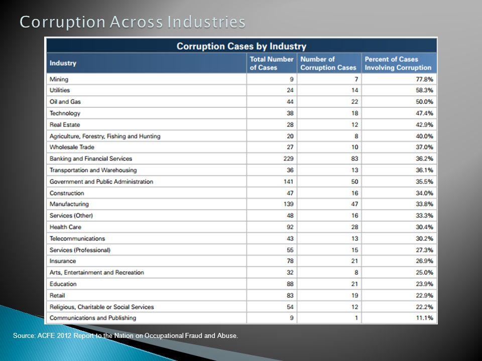 Corruption Across Industries