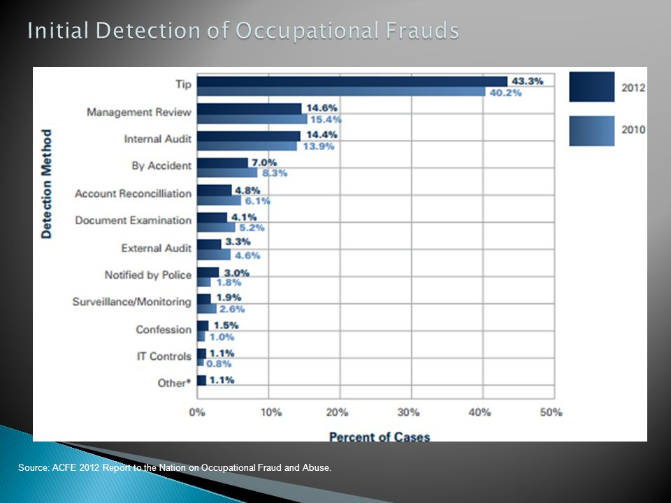 Initial Detection of Occupational Frauds