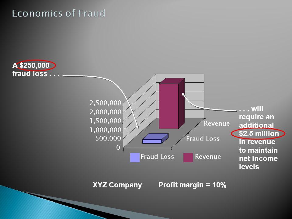 XYZ Company Profit margin = 10%