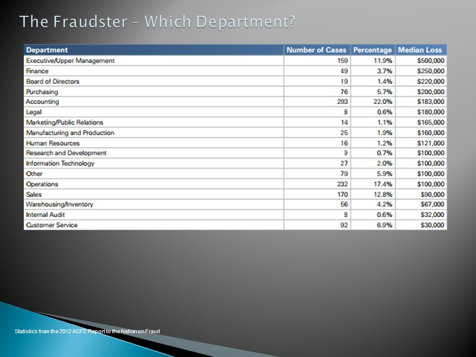 The Fraudster – Which Department