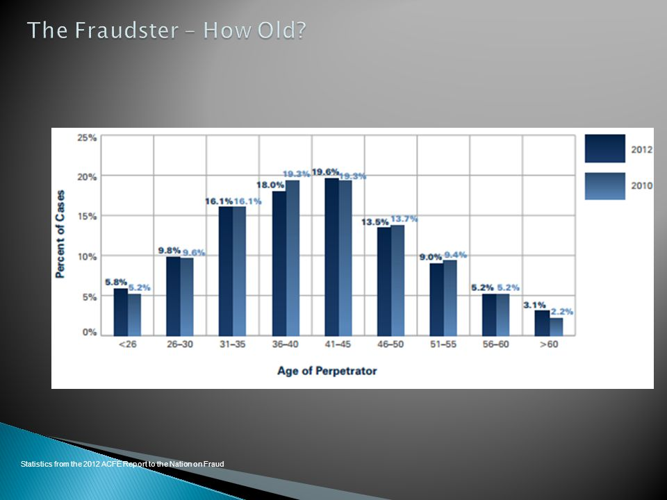 The Fraudster – How Old Statistics from the 2012 ACFE Report to the Nation on Fraud