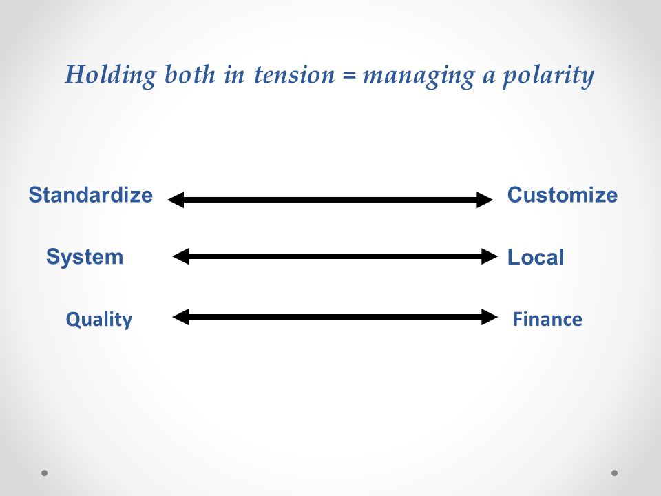 Holding both in tension = managing a polarity