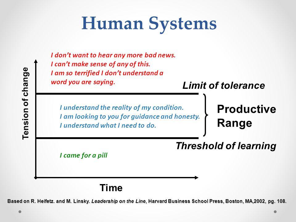 Human Systems Productive Range Limit of tolerance