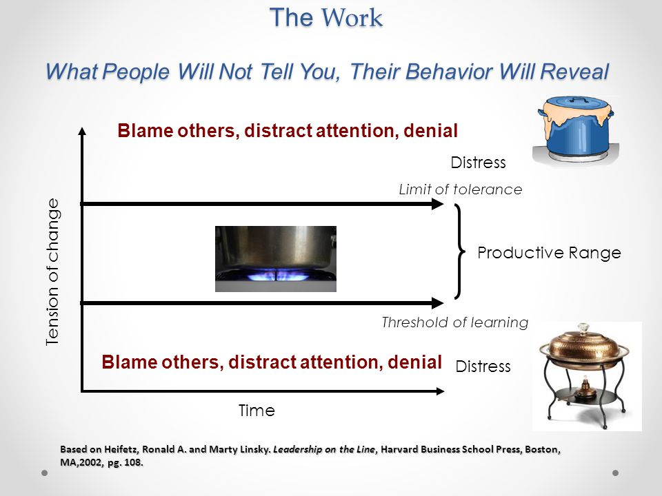 The Work What People Will Not Tell You, Their Behavior Will Reveal
