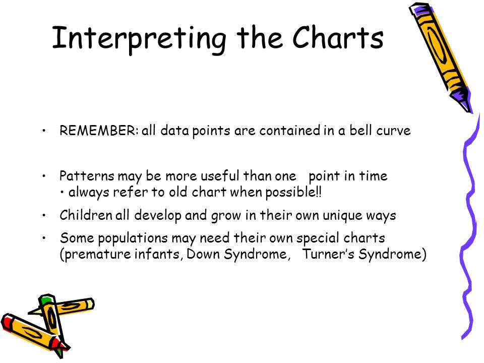 Interpreting the Charts