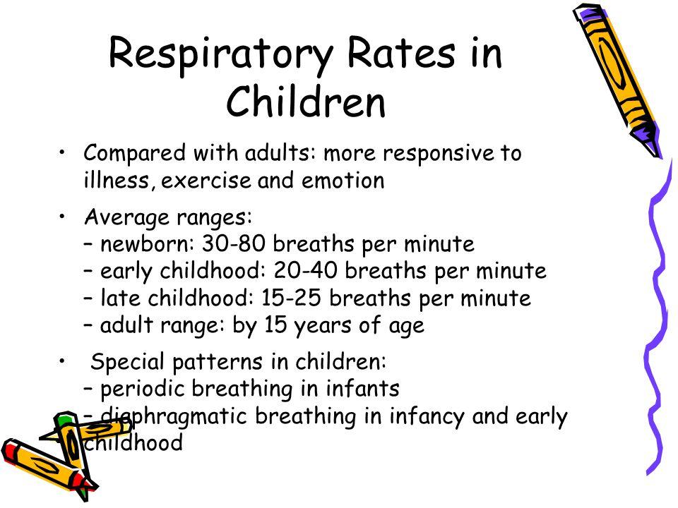 Respiratory Rates in Children
