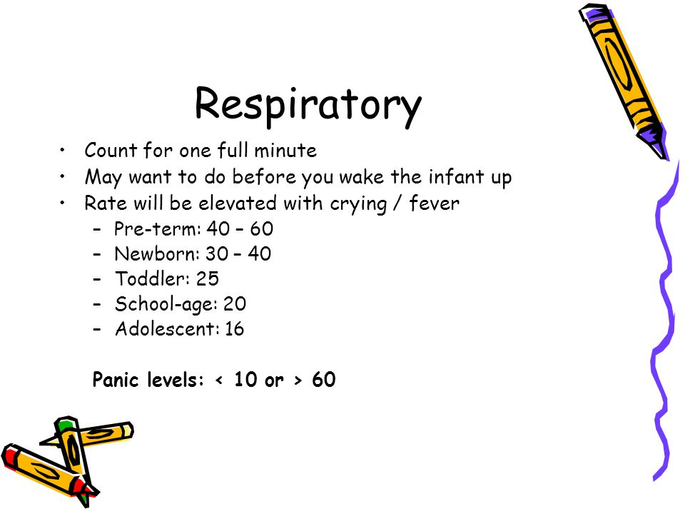 Respiratory Count for one full minute