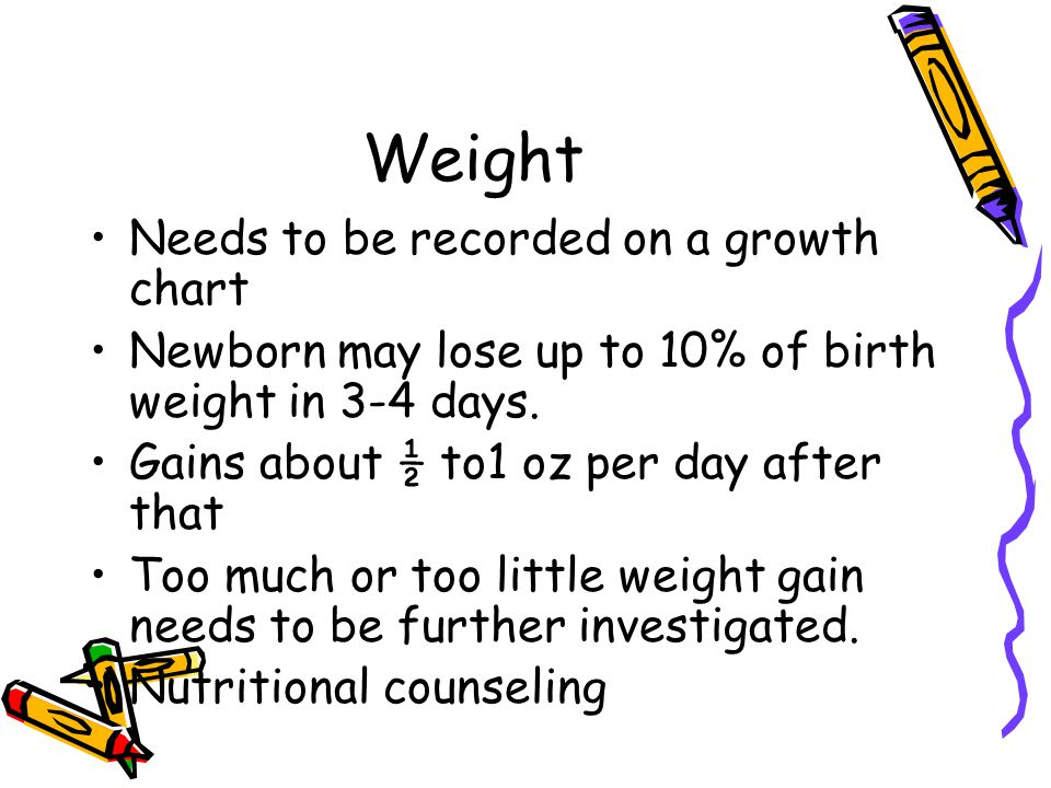 Weight Needs to be recorded on a growth chart