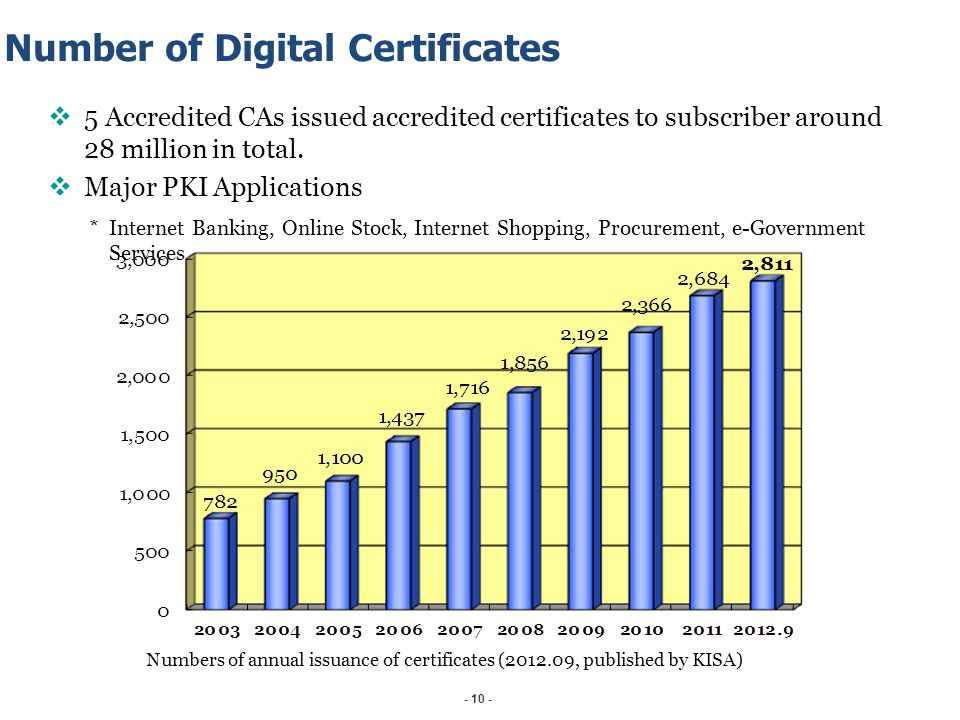 Number of Digital Certificates