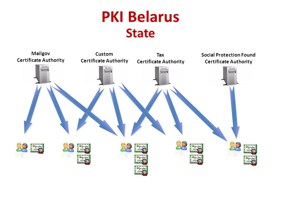 PKI Belarus State Mailgov Certificate Authority Custom
