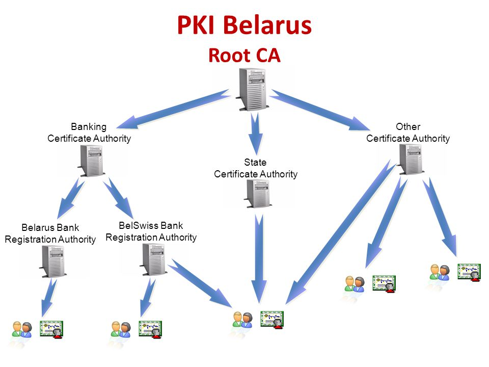 PKI Belarus Root CA Banking Certificate Authority Other
