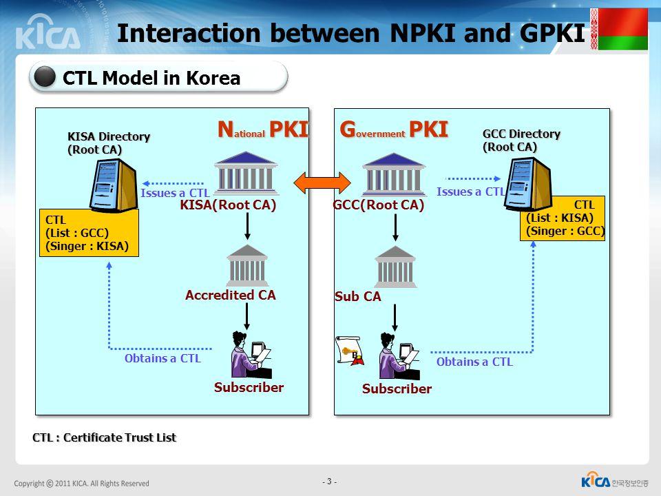 Interaction between NPKI and GPKI
