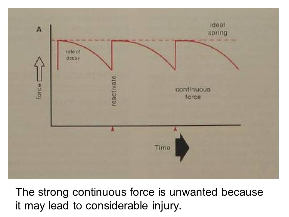 The strong continuous force is unwanted because it may lead to considerable injury.
