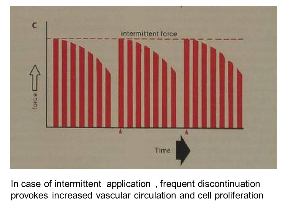 In case of intermittent application , frequent discontinuation provokes increased vascular circulation and cell proliferation