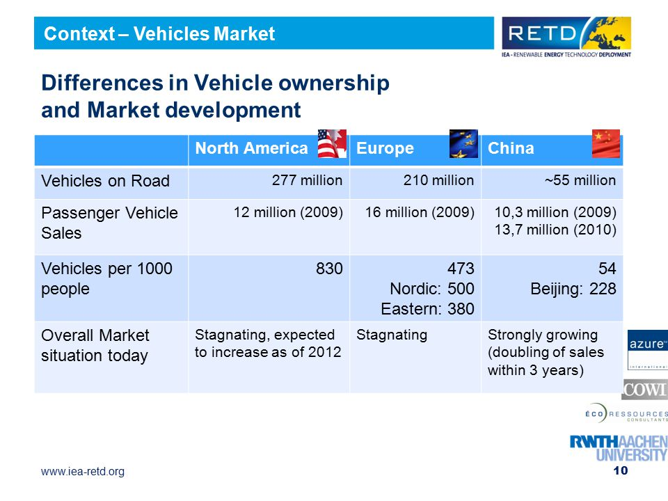 Differences in Vehicle ownership and Market development