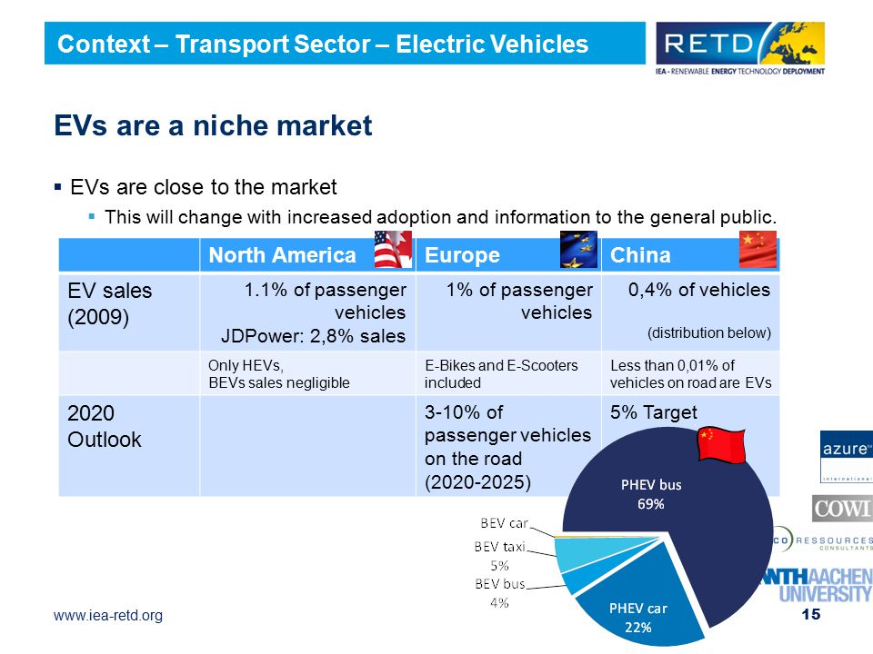 EVs are a niche market Context – Transport Sector – Electric Vehicles