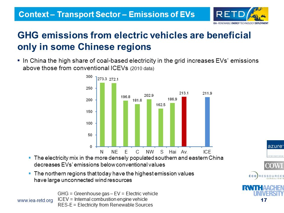 Context – Transport Sector – Emissions of EVs