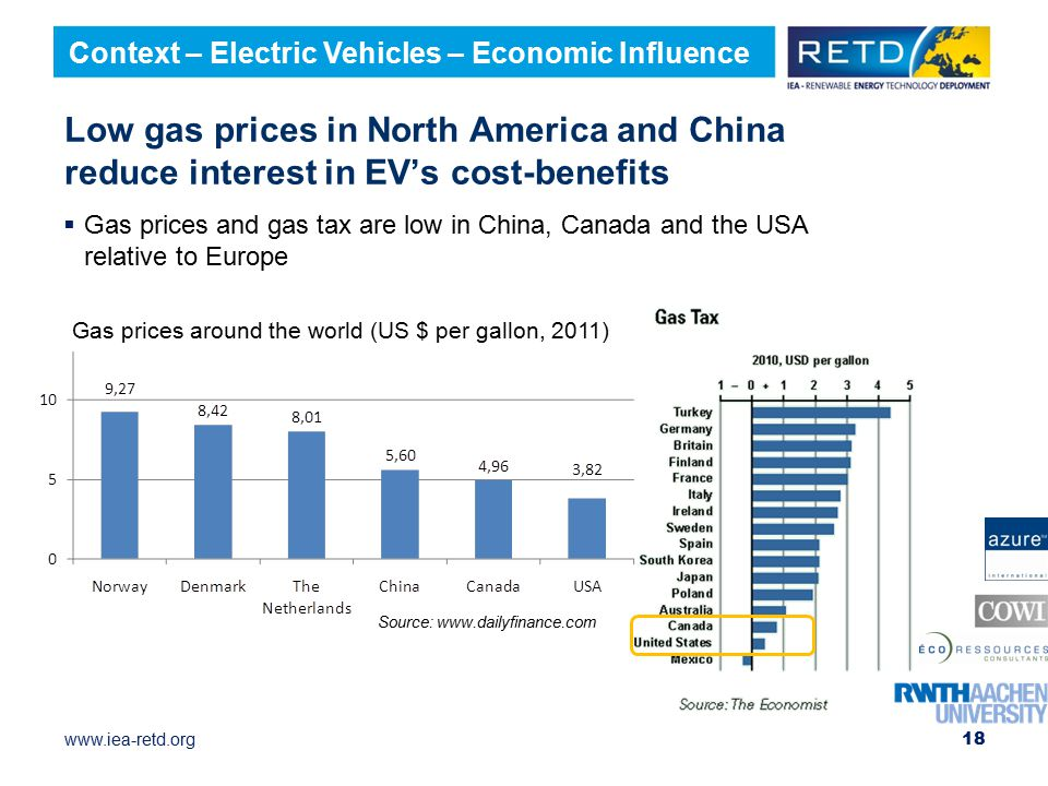 Context – Electric Vehicles – Economic Influence