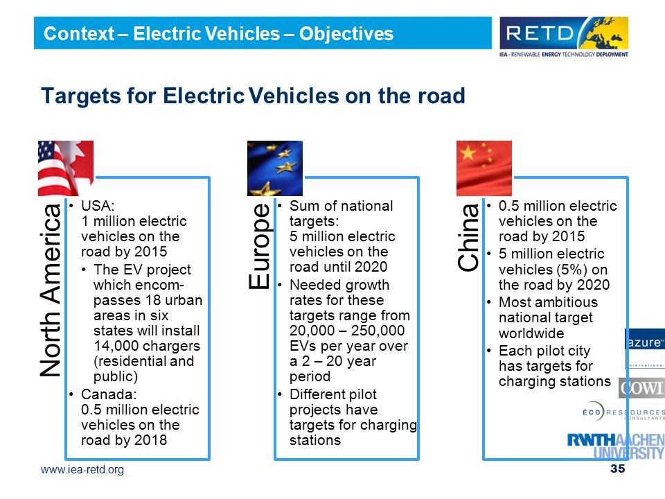 Targets for Electric Vehicles on the road