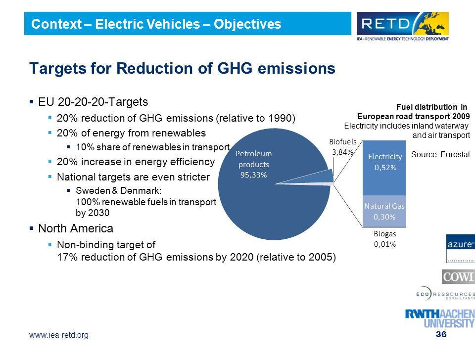 Targets for Reduction of GHG emissions